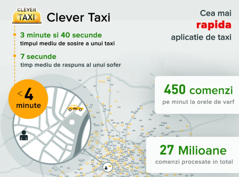 Pozitia Clever Taxi cu privire la declaratiile COTAR