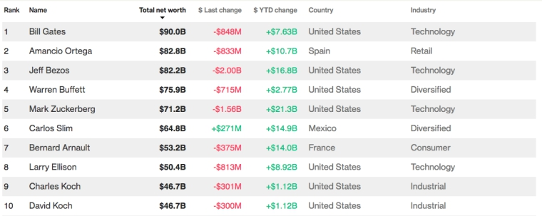 Mark Zuckerberg a facut cei mai multi bani in 2017 - chiar mai mult decat Jeff Bezos