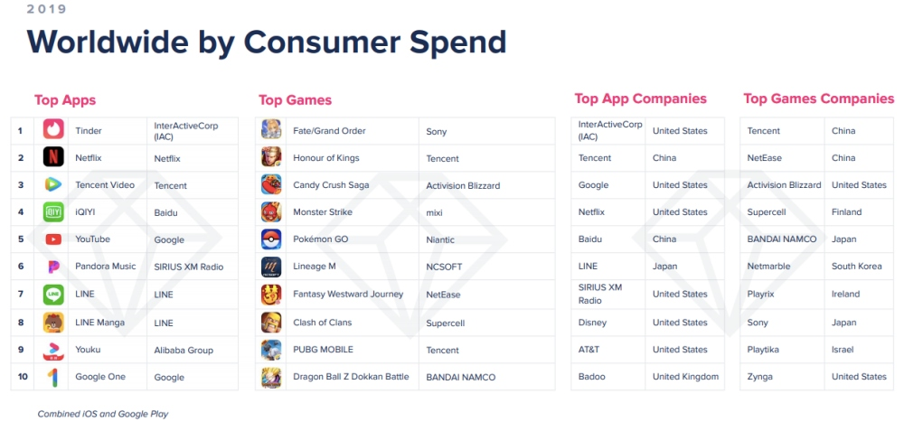 Tinder, aplicatia mobila pe care oamenii dau cei mai multi bani [INFOGRAFIC]