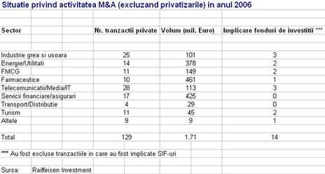Achizitiile si fuziunile din 2007 vor depasi 2,5 mld. euro