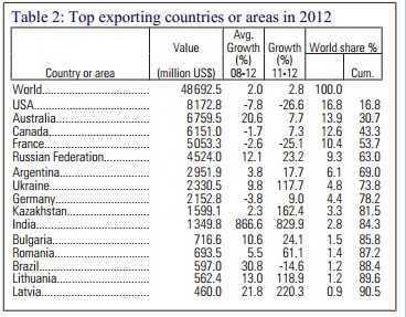 Exporturi grau