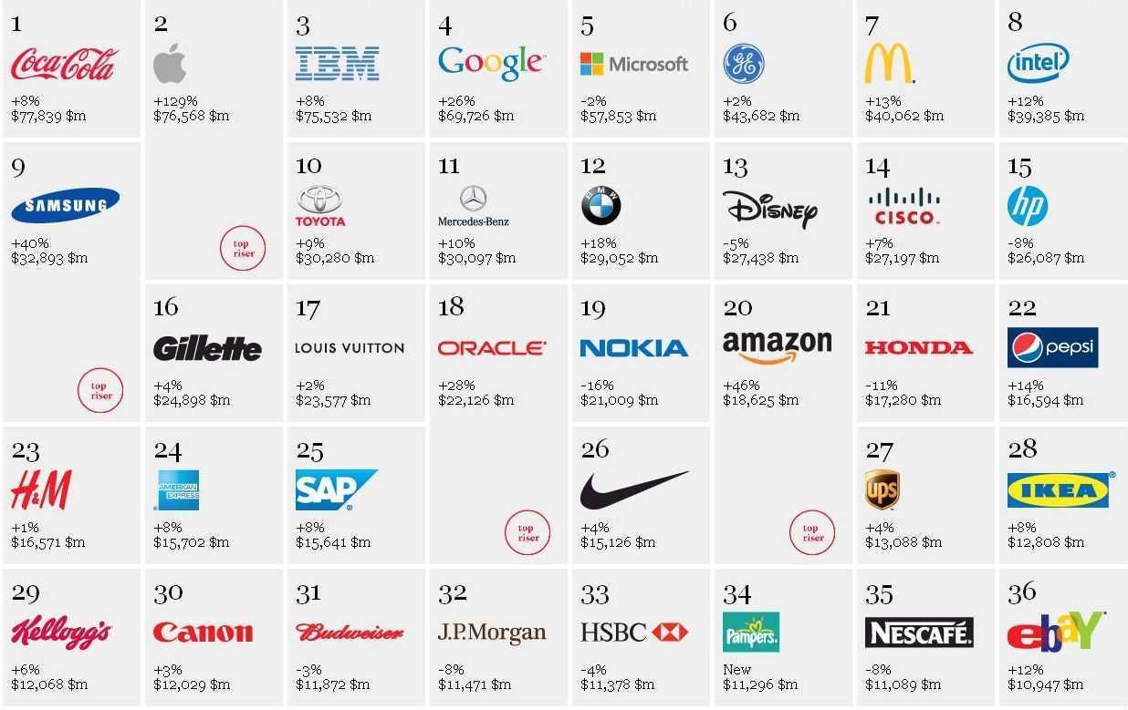FashionUnited Top 100 index - Business Intelligence 13