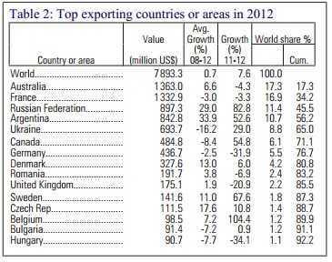 Exporturi orz