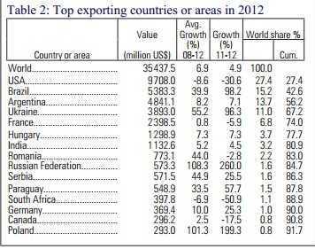 Exporturi porumb