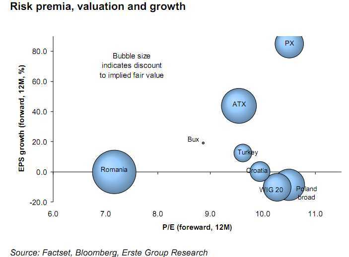 Risk premium, valuation and growth