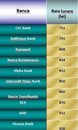 Rata credit Prima Casa