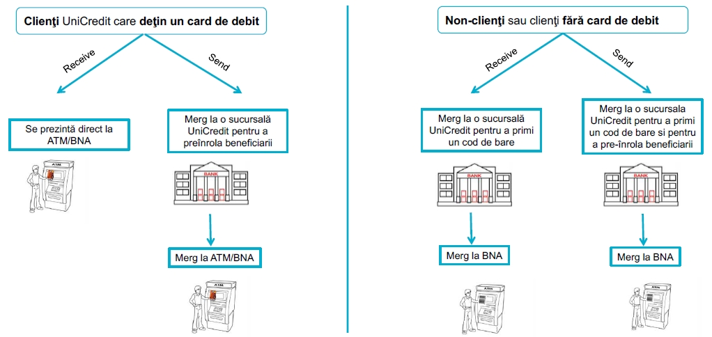 cash to ATM MoneyGram - UniCredit Bank
