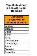 Lista primelor 10 destinatii de interes pentru calatorii romani