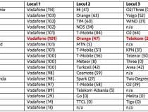 Ovum: Vodafone ofera 4G...