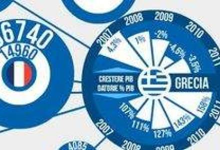 Economisti nemti si francezi: Reduceti datoriile Greciei cu 50%!