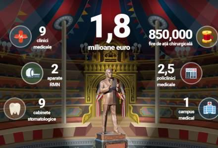 Ce ar putea face Primaria cu 1,8 milioane euro atunci cand nu cumpara statui