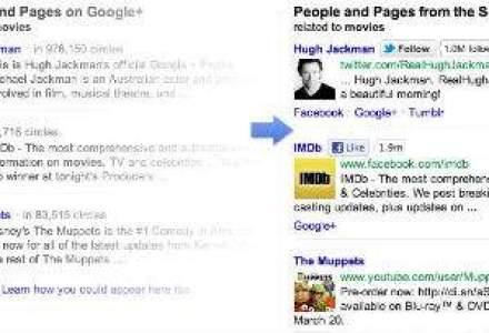"""Facebook, Twitter si Myspace """"pun piedica"""" Google lansand un instrument care modifica rezultatele cautarilor"""