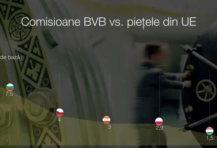 Infografic: BVB este cea mai scumpa piata din regiune la capitolul comisioane