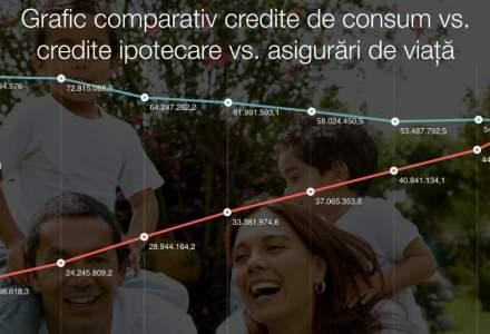 Infografic: Bancile au ajuns sa sustina o treime din piata de asigurari de viata. De ce nu cumpara romanii produse financiare pe termen lung?