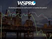 Benzina, la nivelul din 2011,...