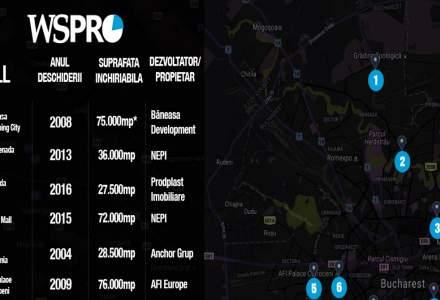 Harta mall-urilor din Capitala: cum isi impart colosii de zeci de mii de mp cel mai mare oras din tara