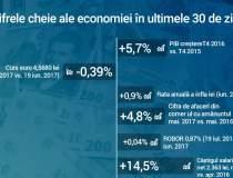 Infograficul lunar: Inflatia...