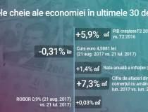 Infograficul lunar: economia...