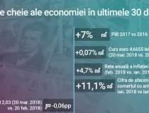 Infografic: Inflatia anuala...
