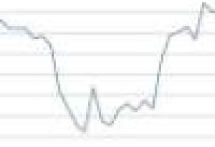Graficul care prevesteste recesiunea! Exporturile sunt in picaj, precum in 2008