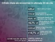 Situatia economiei romanesti...