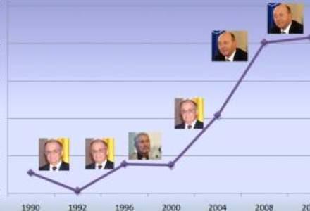 Economia sub mandatele presedintilor de dupa Revolutie. Cand a performat mai bine?