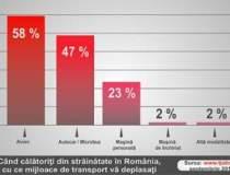 Sondaj online: Romanii...