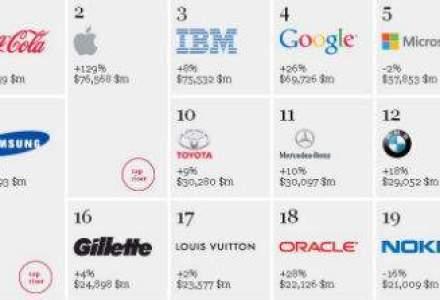 TOP Interbrand: care sunt cele mai puternice companii din lume si cat valoreaza
