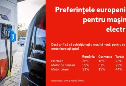 Mai bine de o treime dintre romani ar cumpara o masina electrica