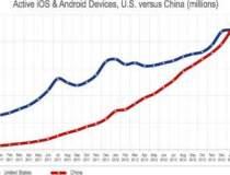 Premiera: China va depasi SUA...