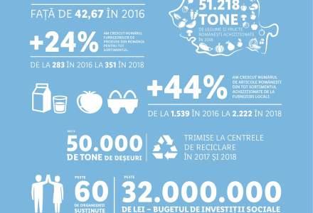 Lidl a exportat produse romanesti in valoare de peste 28 milioane de euro, in anul 2018