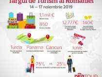 Targul de Turism 2019: cele...
