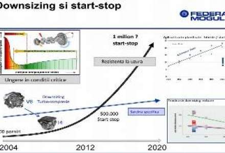 Noi tendinte in auto. Un motor de masina va porni-opri de 1 mil. de ori pana in 2020
