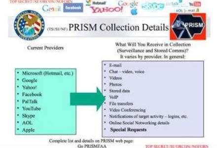Scandal de proportii: Agentia de Securitate a SUA spioneaza activ serverele Facebook, Google, Microsoft si Apple
