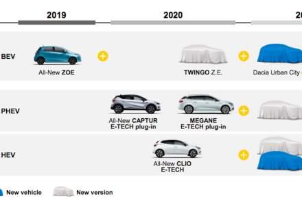 Primul model electric Dacia soseste in cel mult 2 ani