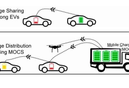 Americanii vor ca încărcarea mașinilor electrice să poată fi făcută în mers