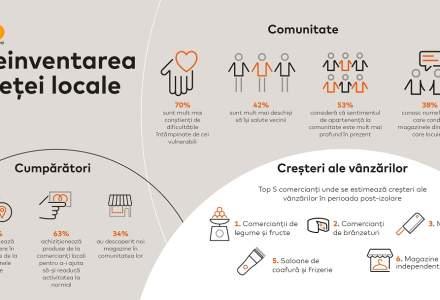 Studiu Mastercard: Românii sprijină micii comercianți din cartier în perioada post-izolare