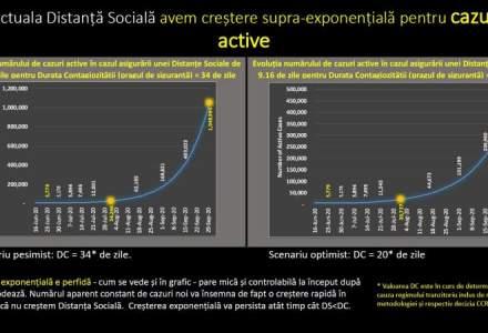 PROGNOZĂ| România se apropie de cel mai sumbru scenariu: 1 milion de cazuri în septembrie
