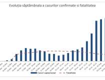 Situația COVID-19 în România....