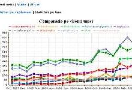 Topul celor mai vizitate site-uri de business in luna martie: Wall-Street.ro, locul I pentru a saptea luna consecutiv