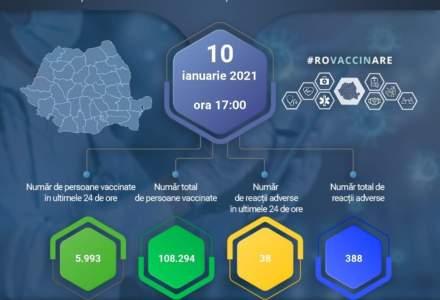 Aproximativ 6.000 de români au fost vaccinați în ultimele 24 de ore