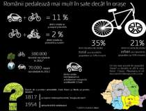 Romania pedaleaza mai mult la...