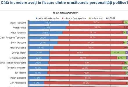 Asa au raspuns romanii: Isarescu, Ponta si Iohannis, in topul increderii
