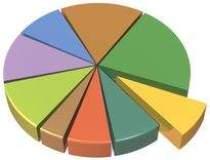 Studiu: 85% din companii ar...