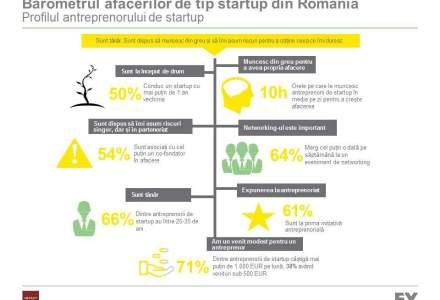 EY-Profilul antreprenorului roman de startup: Munceste mult, dar nu are castiguri mari, este nemultumit de educatia din scoala si vrea taxe mai mici