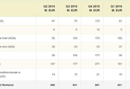 Vanzarile de bunuri de folosinta indelungata au crescut cu 15,2% la 521 mil. euro