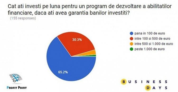 Educația financiară a antreprenorilor români, o problemă spinoasă