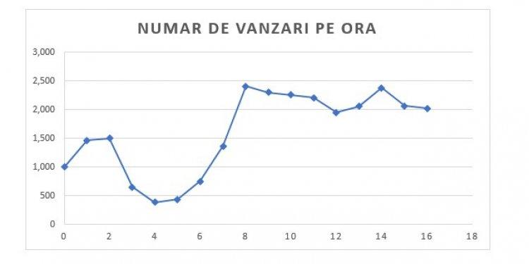 Vânzări de 2 milioane de euro. Rezultate parţiale Black Friday în 2Performant.