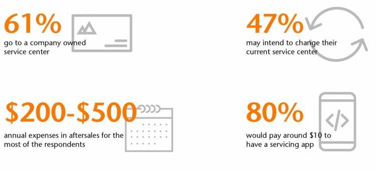 Analiza Ensight - Impactul Serviciilor Digitale în sectorul Serviciilor Auto