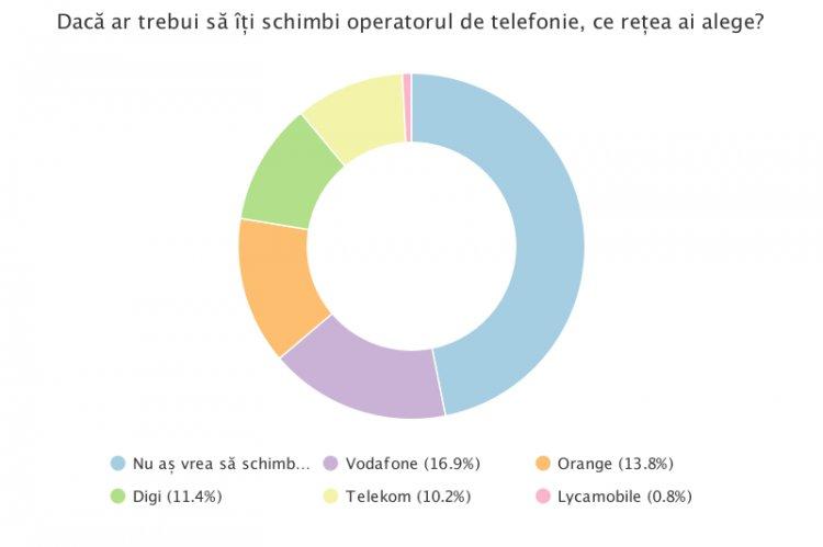 Sondaj - Cel mai bun operator de telefonie mobilă din România în 2017